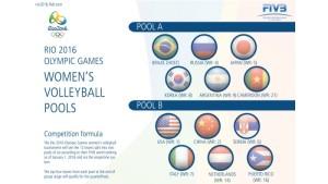 gironi olimpiadi 2016 pallavolo femminile