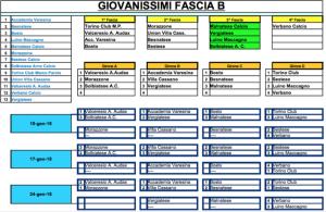 Coppa Varese GIovanissimi B